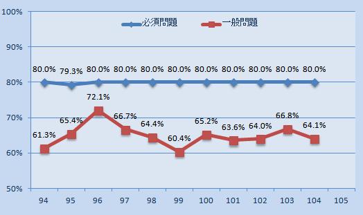 看護 師 国家 試験 合格 率