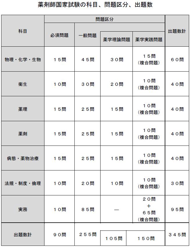 薬剤師国家試験の科目、問題区分、出題数